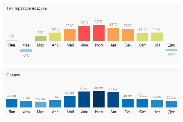 Погода в Чехии по месяцам